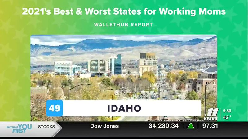 Idaho was ranked at the bottom of the list for the best and worst states for working moms