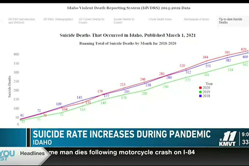 Idaho's suicide rate hit a record high in 2020, after dropping down significantly in 2019 from...
