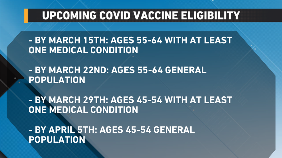 Details of the newest groups to be eligible for the vaccine