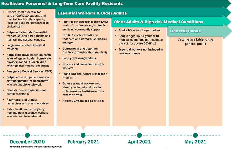 The Idaho Department of Health and Welfare released this timeline to show when certain groups...